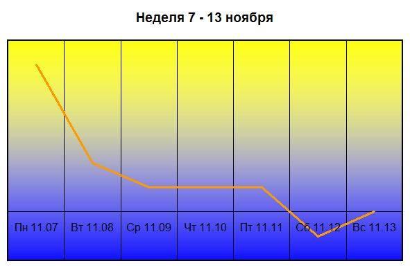прогноз по здоровью на ноябрь 2016 года